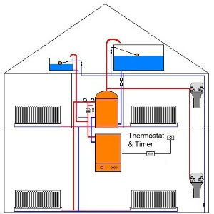 Hot Water Storage Systems Diagrams And Information